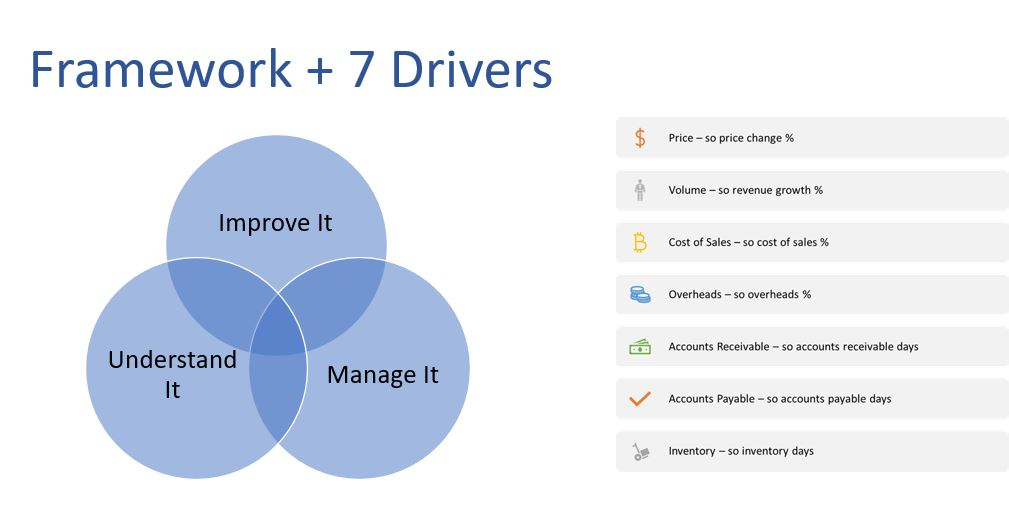 Framework And 7 Drivers